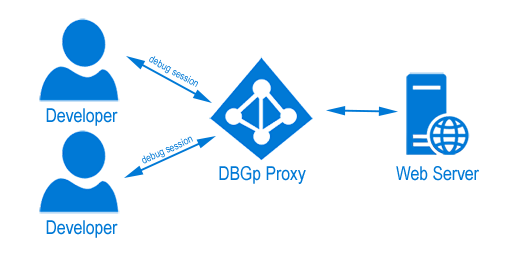 DBGp proxy